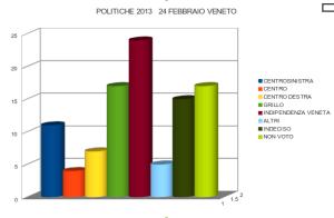 sondaggio elezioni 2013 24 febbraio 03 politiche senato camera
