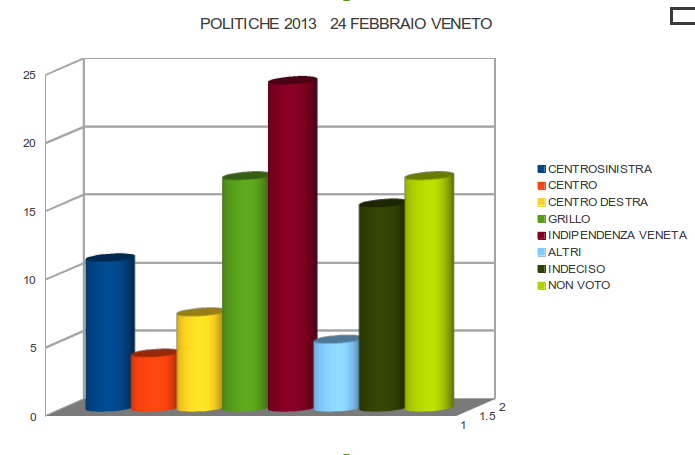 SONDAGGI POLITICHE: 1 VENETO SU 5 VOTERÀ INDIPENDENZA VENETA