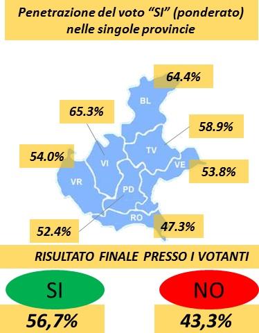 IL 56,7% DEI VENETI VUOLE L'INDIPENDENZA VENETA